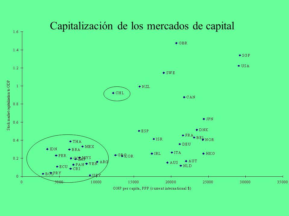 Capitalización de los mercados de capital
