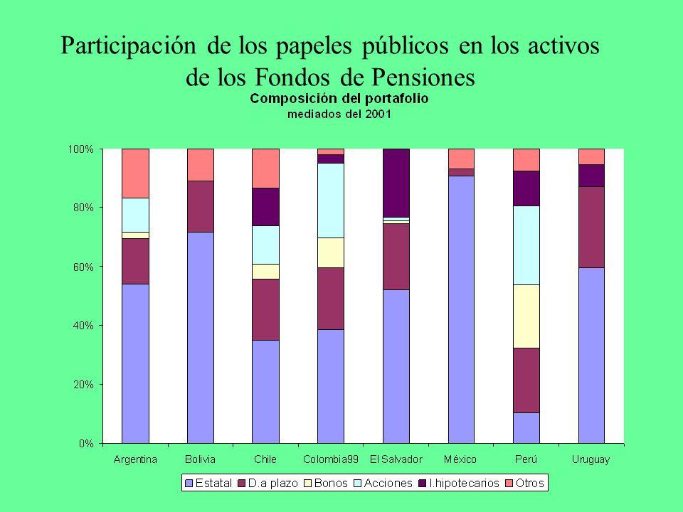 Participación de los papeles públicos en los activos de los Fondos de Pensiones