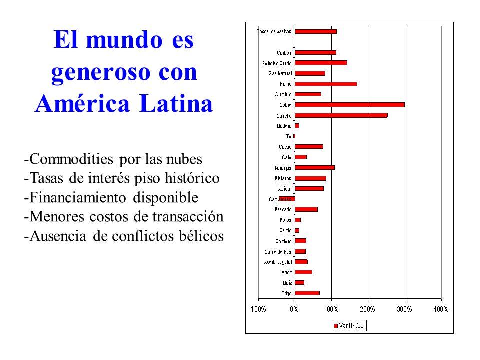 El mundo es generoso con América Latina -Commodities por las nubes -Tasas de interés piso histórico -Financiamiento disponible -Menores costos de transacción -Ausencia de conflictos bélicos