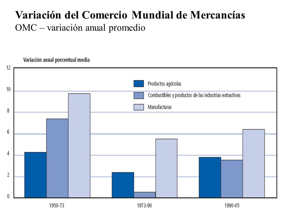 Variación del Comercio Mundial de Mercancías OMC – variación anual promedio