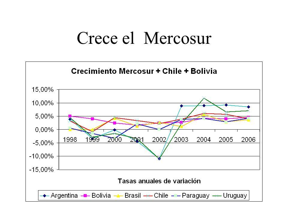 Crece el Mercosur
