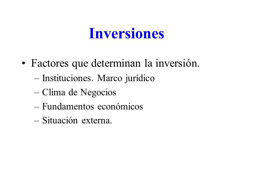 Inversiones Factores que determinan la inversión. –Instituciones.