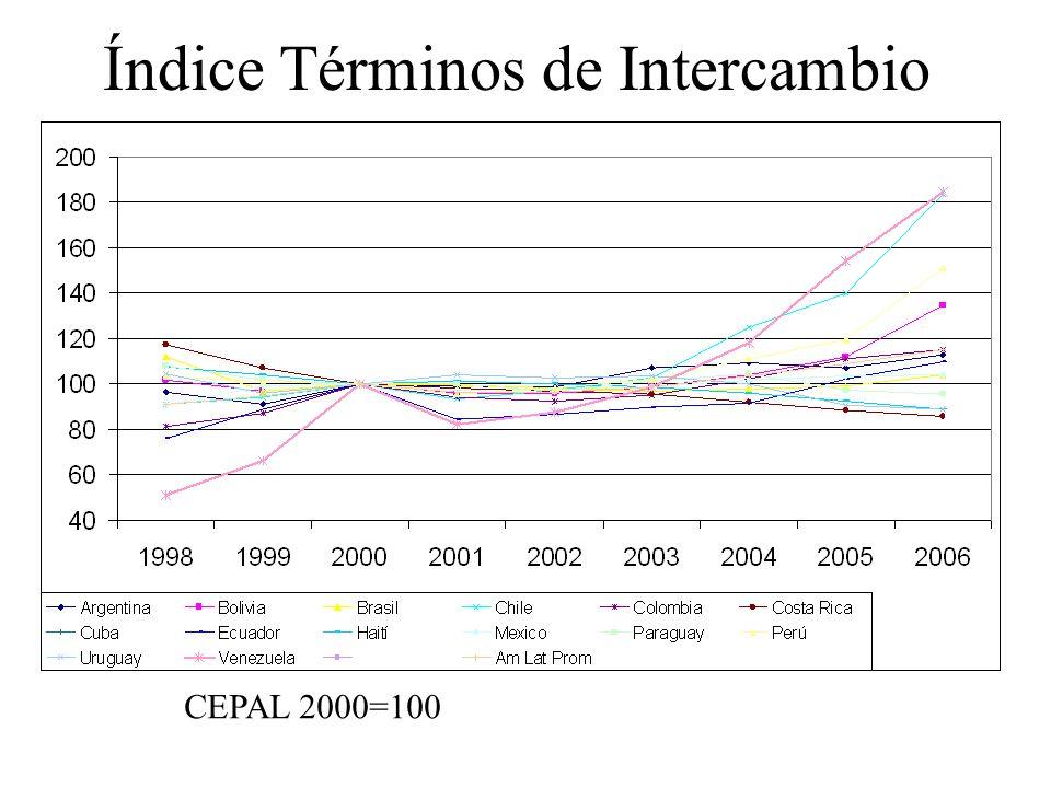 Índice Términos de Intercambio CEPAL 2000=100