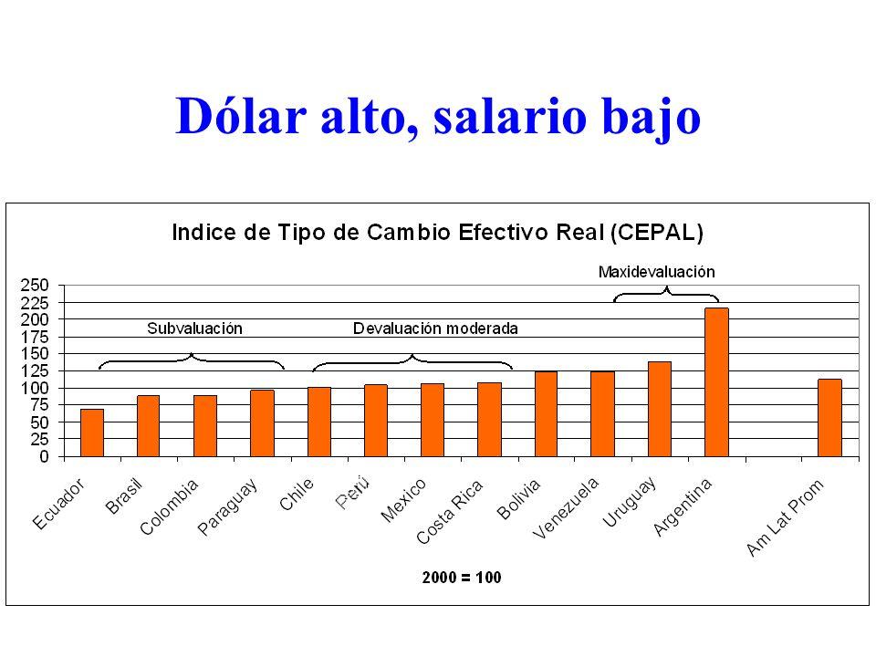 Dólar alto, salario bajo