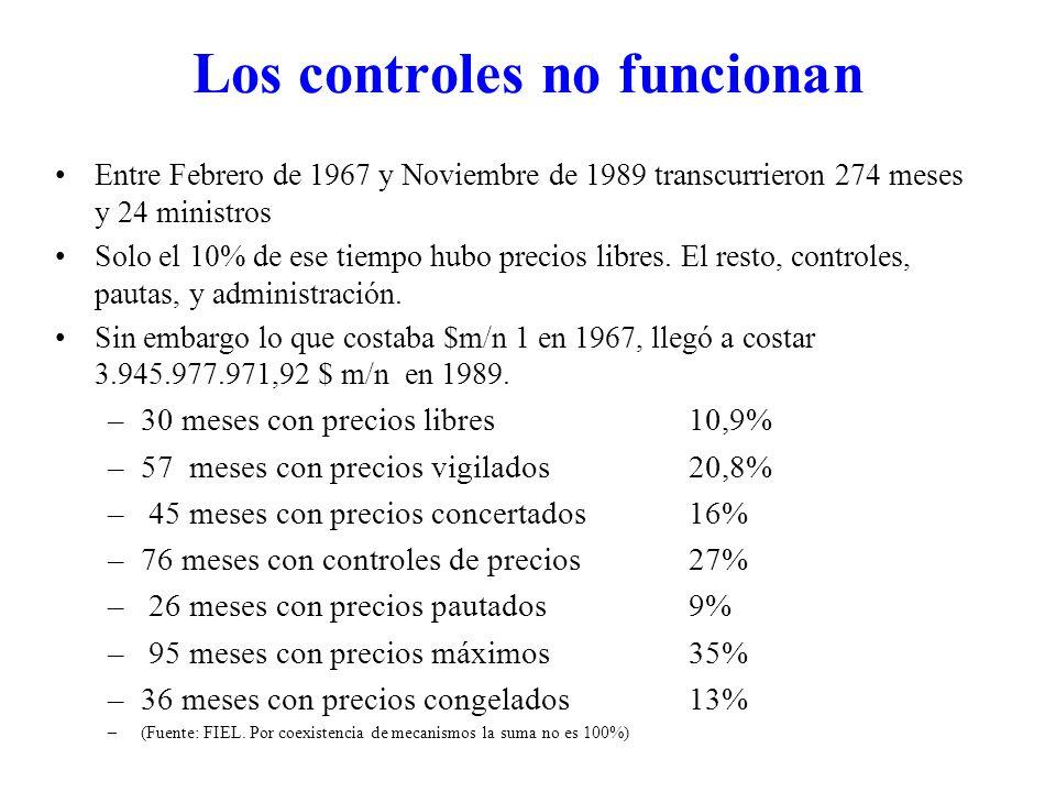 Los controles no funcionan Entre Febrero de 1967 y Noviembre de 1989 transcurrieron 274 meses y 24 ministros Solo el 10% de ese tiempo hubo precios libres.
