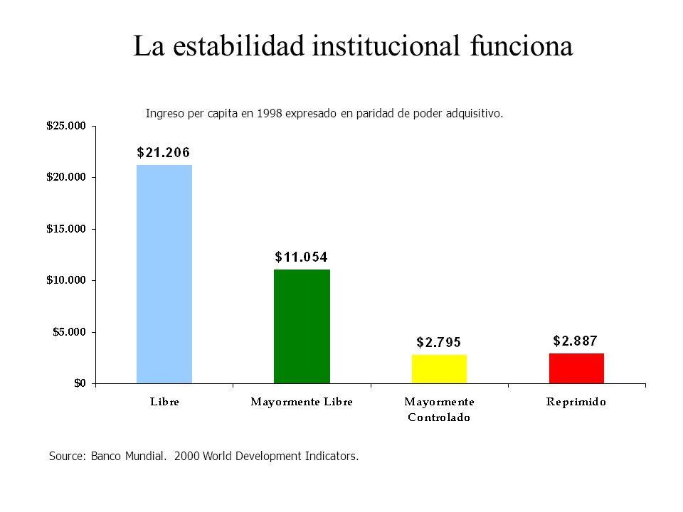La estabilidad institucional funciona Source: Banco Mundial.