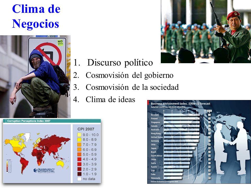 Clima de Negocios 1.Discurso político 2.Cosmovisión del gobierno 3.Cosmovisión de la sociedad 4.Clima de ideas