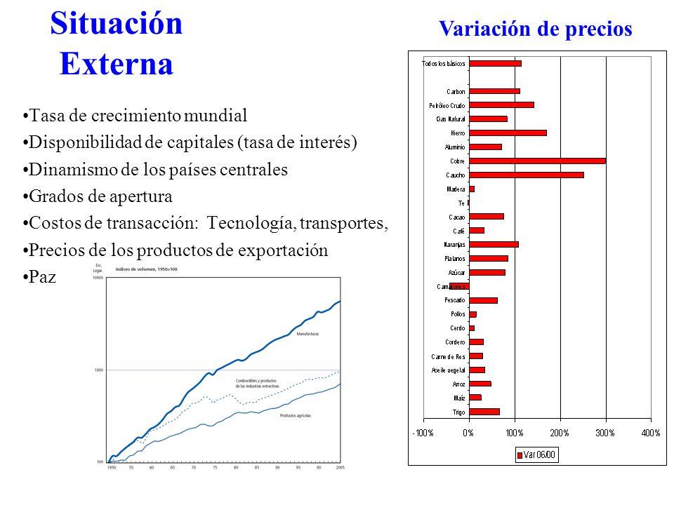 Situación Externa Tasa de crecimiento mundial Disponibilidad de capitales (tasa de interés) Dinamismo de los países centrales Grados de apertura Costos de transacción: Tecnología, transportes, Precios de los productos de exportación Paz Variación de precios