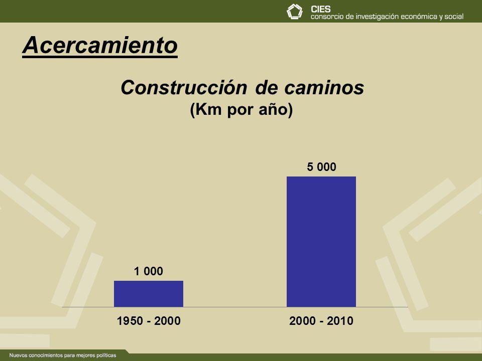 Construcción de caminos (Km por año) Acercamiento