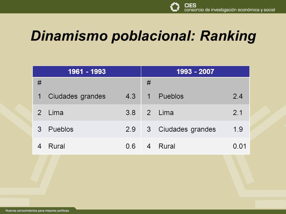 Dinamismo poblacional: Ranking 1961 - 19931993 - 2007 ## 1Ciudades grandes4.31Pueblos2.4 2Lima3.82Lima2.1 3Pueblos2.93Ciudades grandes1.9 4Rural0.64Rural0.01
