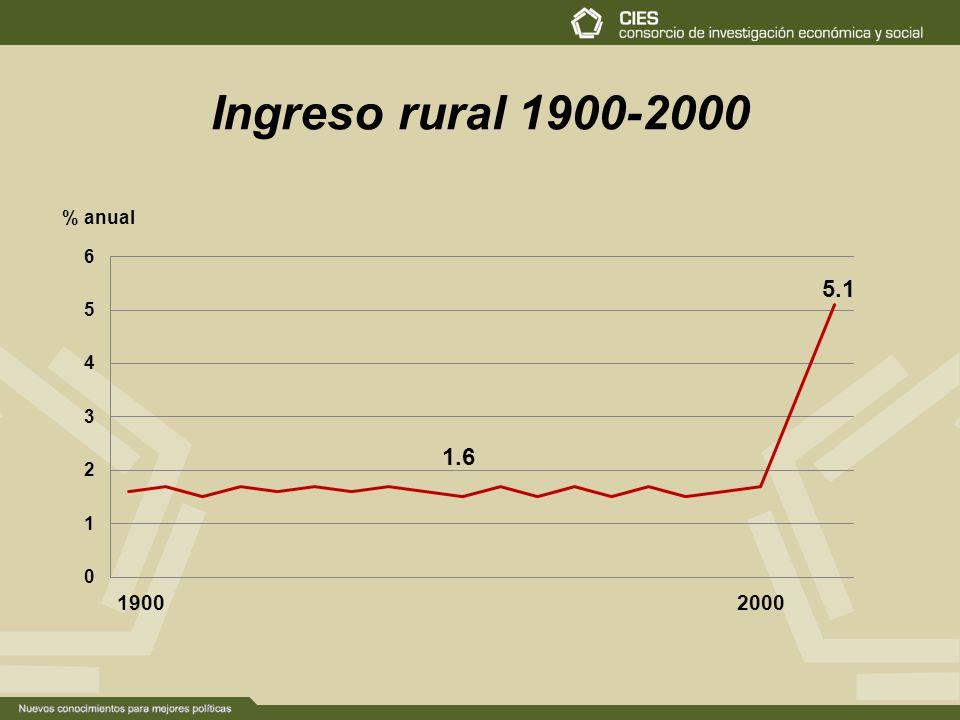 Ingreso rural 1900-2000 5.1 19002000
