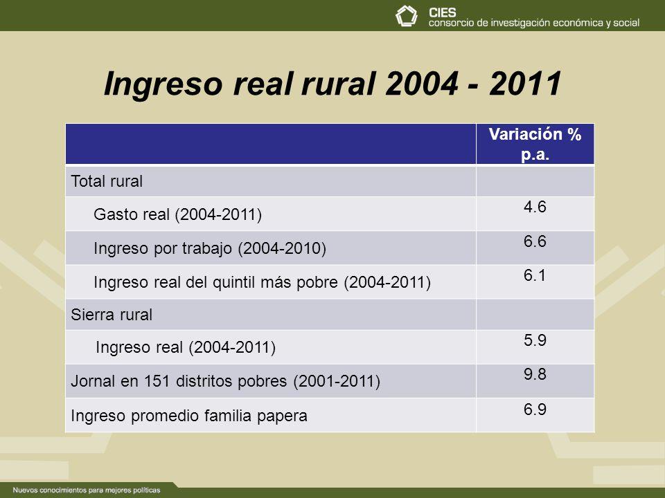 Ingreso real rural 2004 - 2011 Variación % p.a.