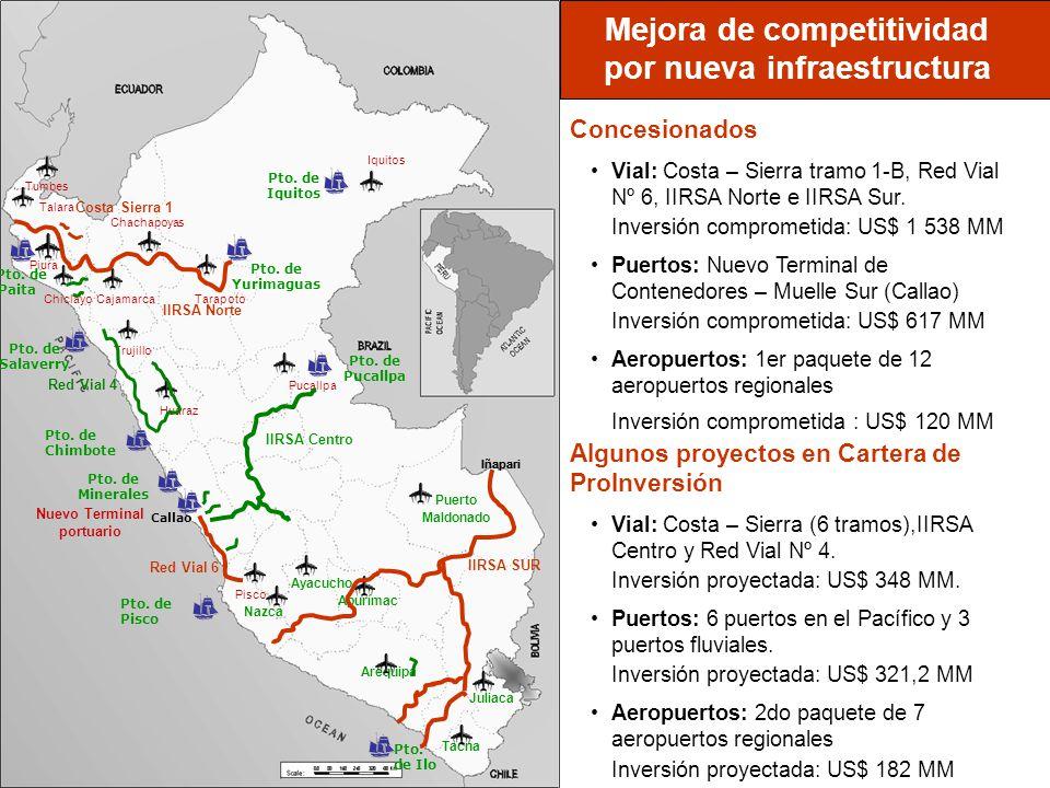 Mejora de competitividad por nueva infraestructura Iñapari Callao Nuevo Terminal portuario Concesionados Vial: Costa – Sierra tramo 1-B, Red Vial Nº 6