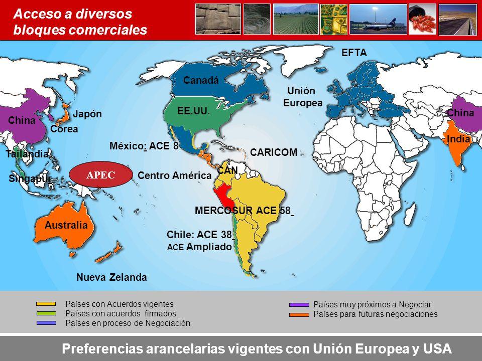 Países con Acuerdos vigentes Países con acuerdos firmados Países en proceso de Negociación Países muy próximos a Negociar. Países para futuras negocia