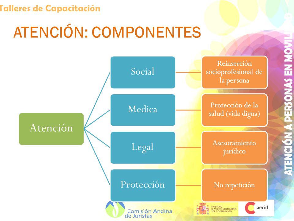 ATENCIÓN: COMPONENTES Atención Social Reinserción socioprofesional de la persona Medica Protección de la salud (vida digna) Legal Asesoramiento jurídico Protección No repetición