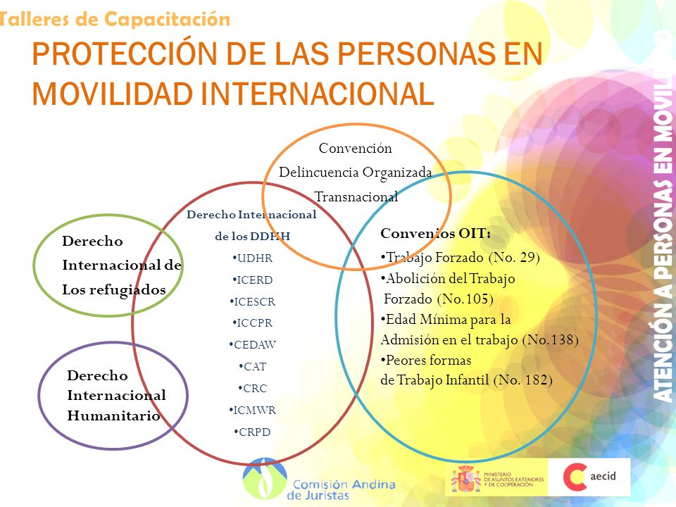 PROTECCIÓN DE LAS PERSONAS EN MOVILIDAD INTERNACIONAL Derecho Internacional de los DDHH UDHR ICERD ICESCR ICCPR CEDAW CAT CRC ICMWR CRPD Derecho Inter