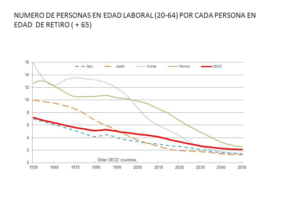 NUMERO DE PERSONAS EN EDAD LABORAL (20-64) POR CADA PERSONA EN EDAD DE RETIRO ( + 65)