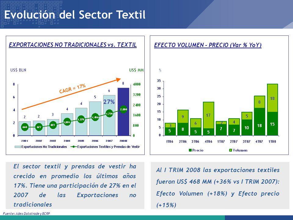Evolución del Sector Textil El sector textil y prendas de vestir ha crecido en promedio los últimos años 17%. Tiene una participación de 27% en el 200