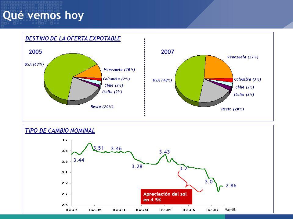 3.44 3.51 3.46 3.28 3.43 3.2 3.0 2.86 May-08 Apreciación del sol en 4.5% 11 Qué vemos hoy TIPO DE CAMBIO NOMINAL DESTINO DE LA OFERTA EXPOTABLE 2005 2