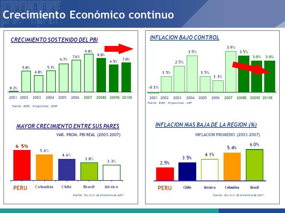 Crecimiento Económico continuo 20012002 2003 2004 2005 2006 2007 2008E 2009E 2010E Fuente: EIU al 31 de Diciembre de 2007. VAR. PROM. PBI REAL (2003-2