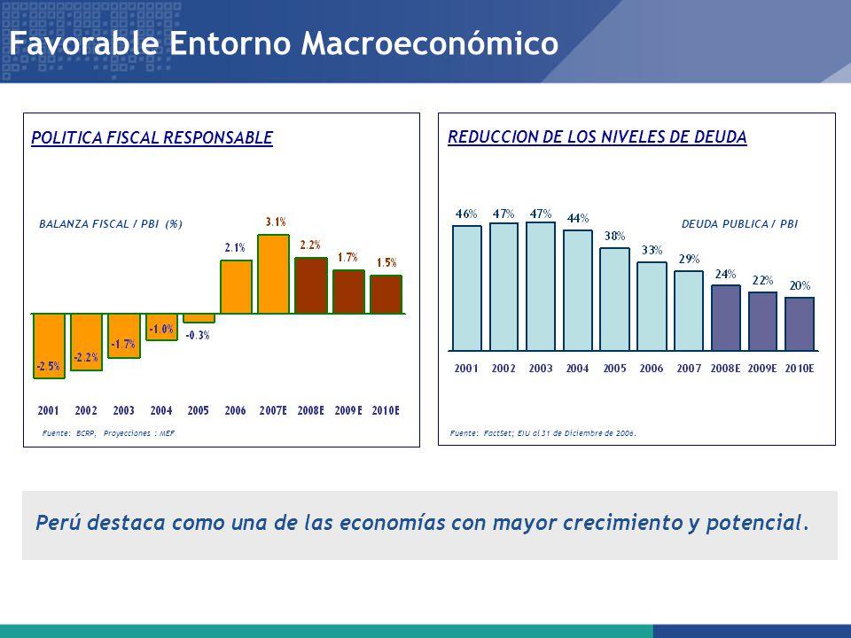 Favorable Entorno Macroeconómico BALANZA FISCAL / PBI (%) Fuente: BCRP, Proyecciones : MEF Fuente: FactSet; EIU al 31 de Diciembre de 2006. DEUDA PUBL