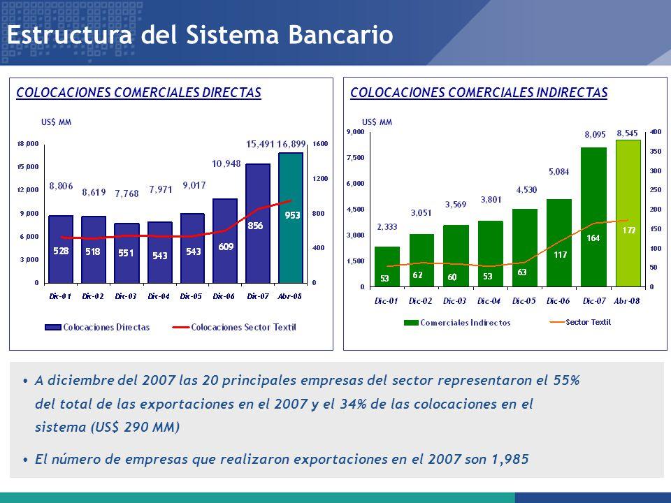 Estructura del Sistema Bancario COLOCACIONES COMERCIALES INDIRECTAS US$ MM COLOCACIONES COMERCIALES DIRECTAS A diciembre del 2007 las 20 principales e