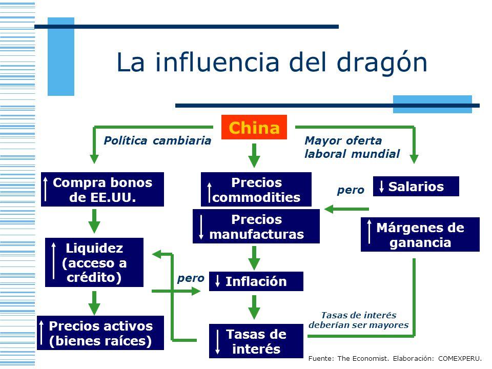 La influencia del dragón Fuente: The Economist. Elaboración: COMEXPERU. China Compra bonos de EE.UU. Tasas de interés Márgenes de ganancia Precios com