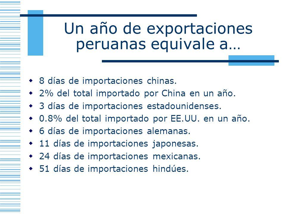 Un año de exportaciones peruanas equivale a… 8 días de importaciones chinas. 2% del total importado por China en un año. 3 días de importaciones estad