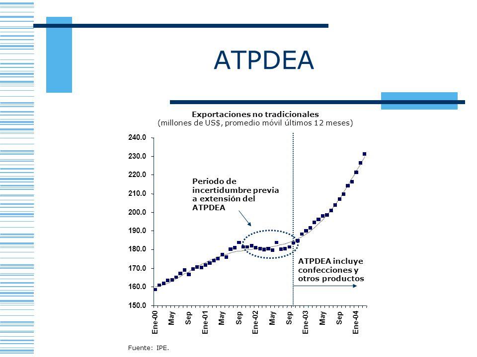 ATPDEA Exportaciones no tradicionales (millones de US$, promedio móvil últimos 12 meses) Periodo de incertidumbre previa a extensión del ATPDEA ATPDEA