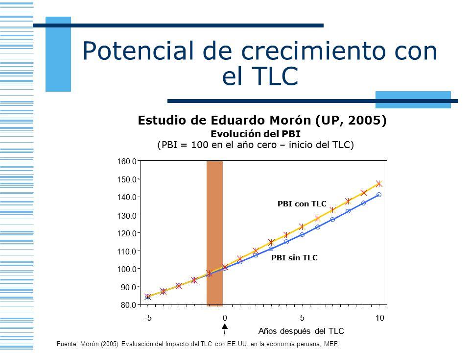 Potencial de crecimiento con el TLC Fuente: Morón (2005) Evaluación del Impacto del TLC con EE.UU. en la economía peruana, MEF. Estudio de Eduardo Mor