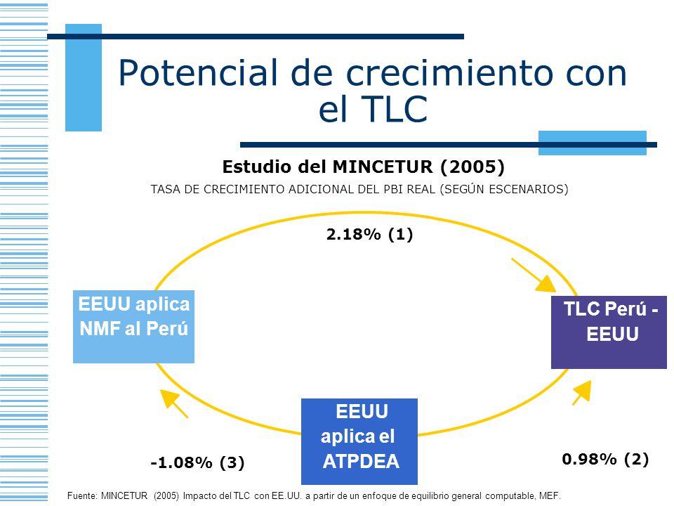 Potencial de crecimiento con el TLC EEUU aplica NMF al Perú EEUU aplica el ATPDEA TLC Perú - EEUU 2.18% (1) 0.98% (2) -1.08% (3) TASA DE CRECIMIENTO A