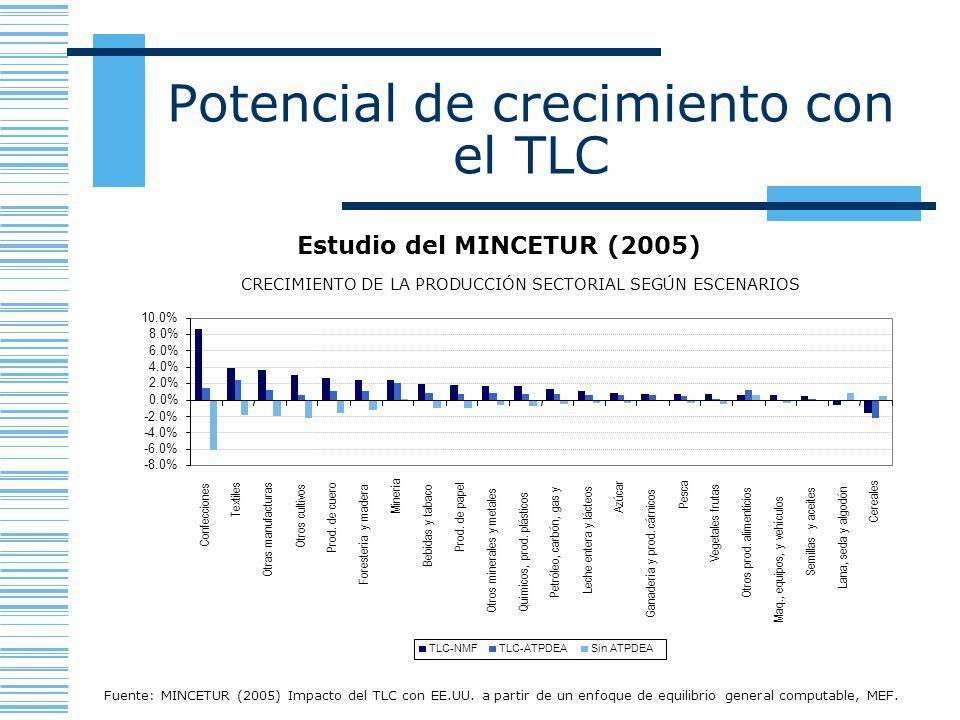 Potencial de crecimiento con el TLC Estudio del MINCETUR (2005) Fuente: MINCETUR (2005) Impacto del TLC con EE.UU. a partir de un enfoque de equilibri