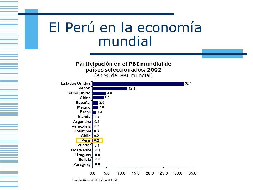 El Perú en la economía mundial Fuente: Penn World Tables 6.1, IPE Participación en el PBI mundial de países seleccionados, 2002 (en % del PBI mundial)