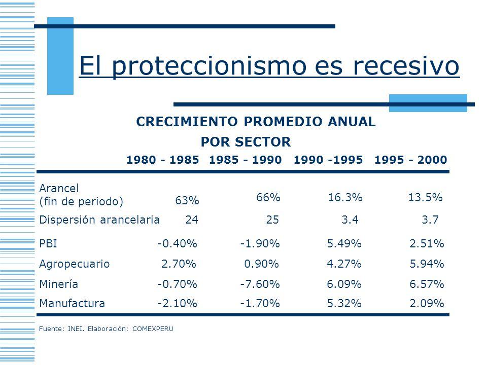 1980 - 19851985 - 19901990 -19951995 - 2000 PBI-0.40%-1.90%5.49%2.51% Agropecuario2.70%0.90%4.27%5.94% Minería-0.70%-7.60%6.09%6.57% Manufactura-2.10%