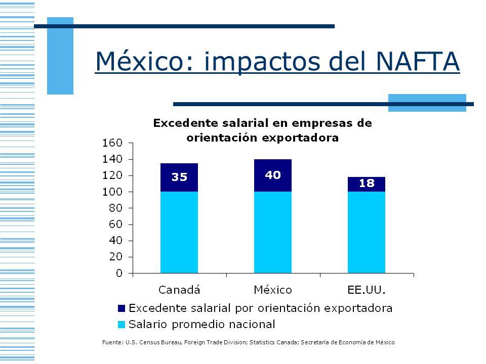 México: impactos del NAFTA Fuente: U.S. Census Bureau, Foreign Trade Division; Statistics Canada; Secretaría de Economía de México