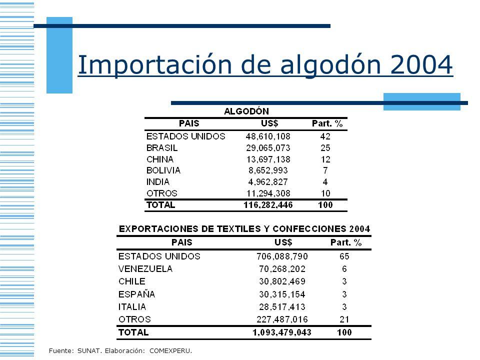 Importación de algodón 2004 Fuente: SUNAT. Elaboración: COMEXPERU.