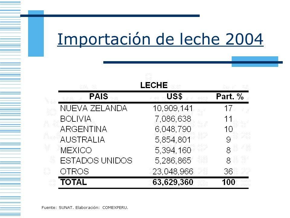 Importación de leche 2004 Fuente: SUNAT. Elaboración: COMEXPERU.