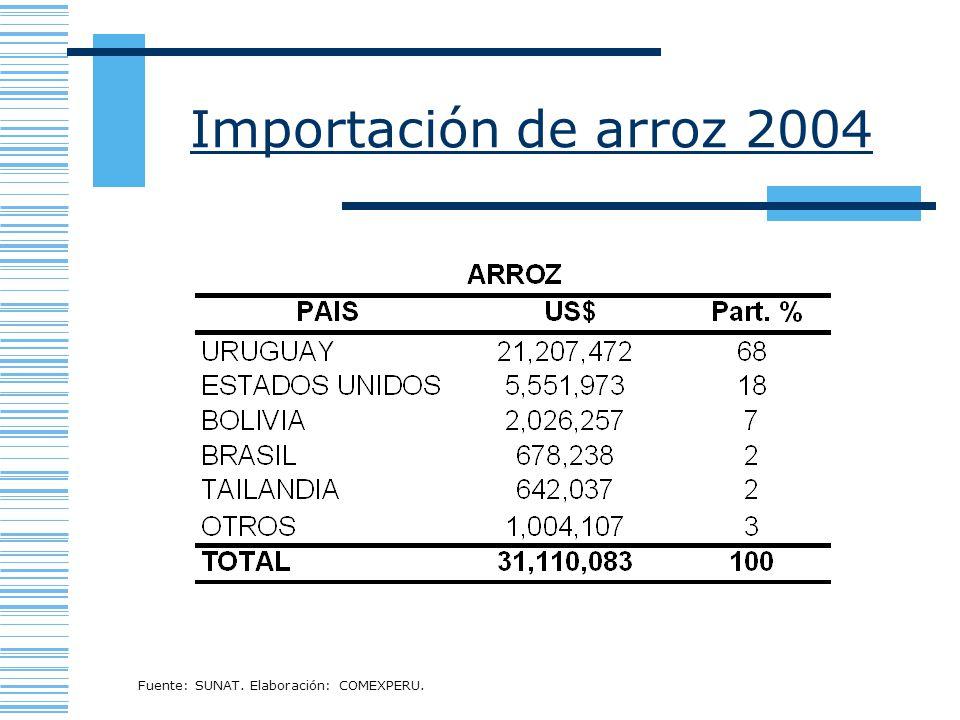Importación de arroz 2004 Fuente: SUNAT. Elaboración: COMEXPERU.
