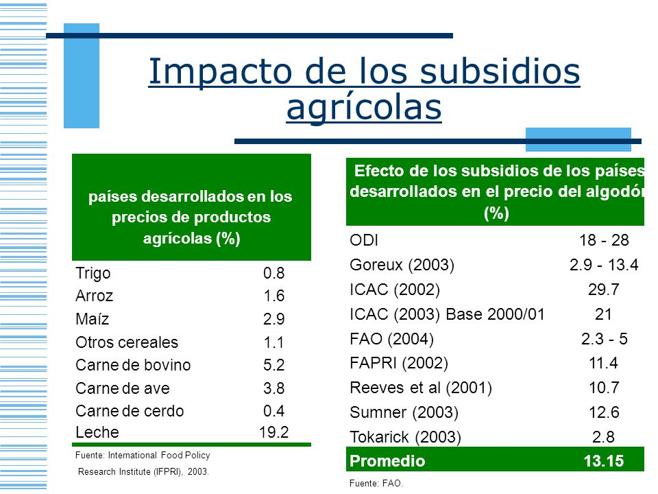 Impacto de los subsidios agrícolas Efecto de los subsidios de los Trigo0.8 Arroz1.6 Maíz2.9 Otros cereales1.1 Carne de bovino5.2 Carne de ave3.8 Carne