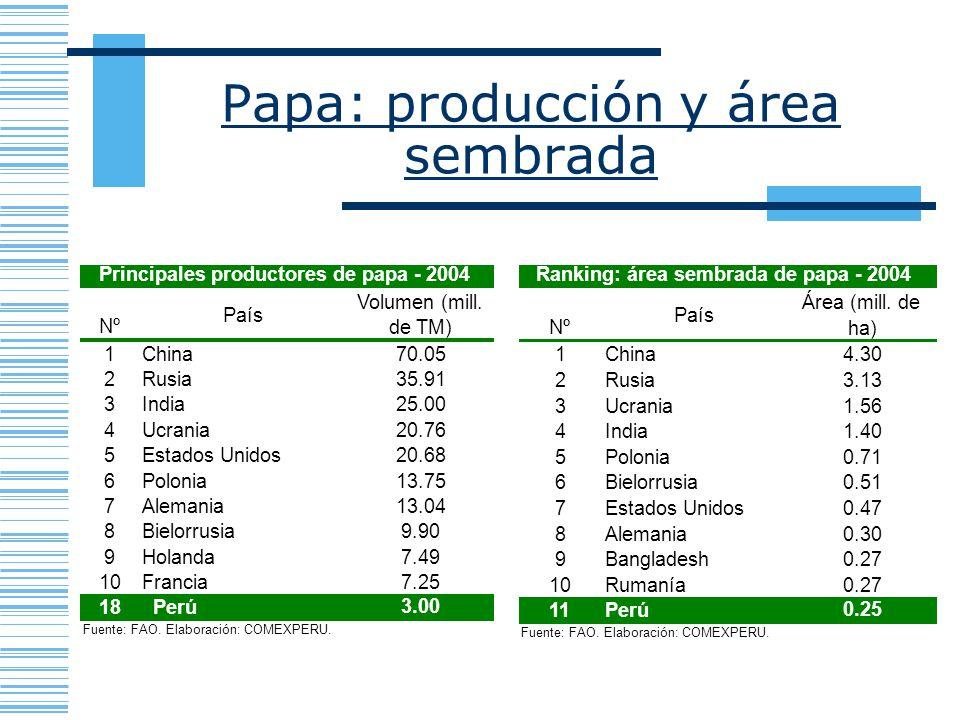 Papa: producción y área sembrada Nº País Área (mill. de ha) 1China4.30 2Rusia3.13 3Ucrania1.56 4India1.40 5Polonia0.71 6Bielorrusia0.51 7Estados Unido