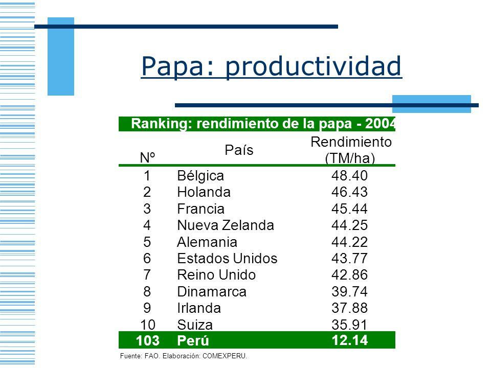 Papa: productividad Fuente: FAO. Elaboración: COMEXPERU. Nº País Rendimiento (TM/ha) 1Bélgica48.40 2Holanda46.43 3Francia45.44 4Nueva Zelanda44.25 5Al