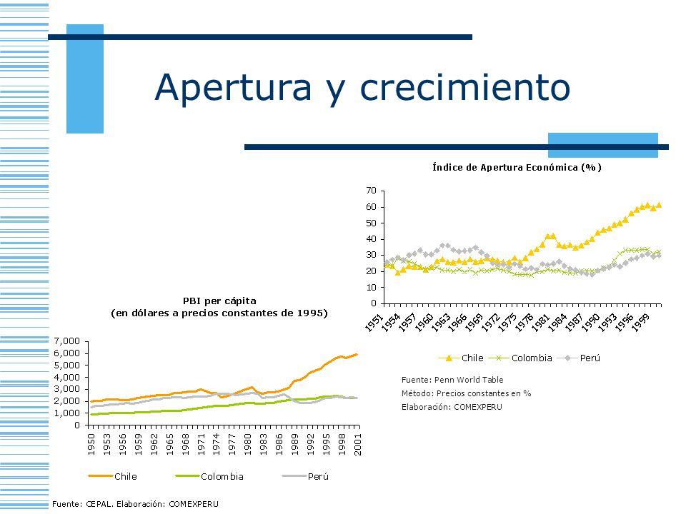 Apertura y crecimiento Fuente: CEPAL. Elaboración: COMEXPERU Fuente: Penn World Table Método: Precios constantes en % Elaboración: COMEXPERU