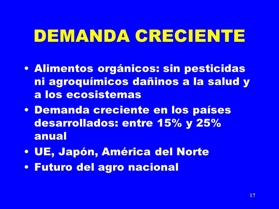 17 DEMANDA CRECIENTE Alimentos orgánicos: sin pesticidas ni agroquímicos dañinos a la salud y a los ecosistemas Demanda creciente en los países desarr