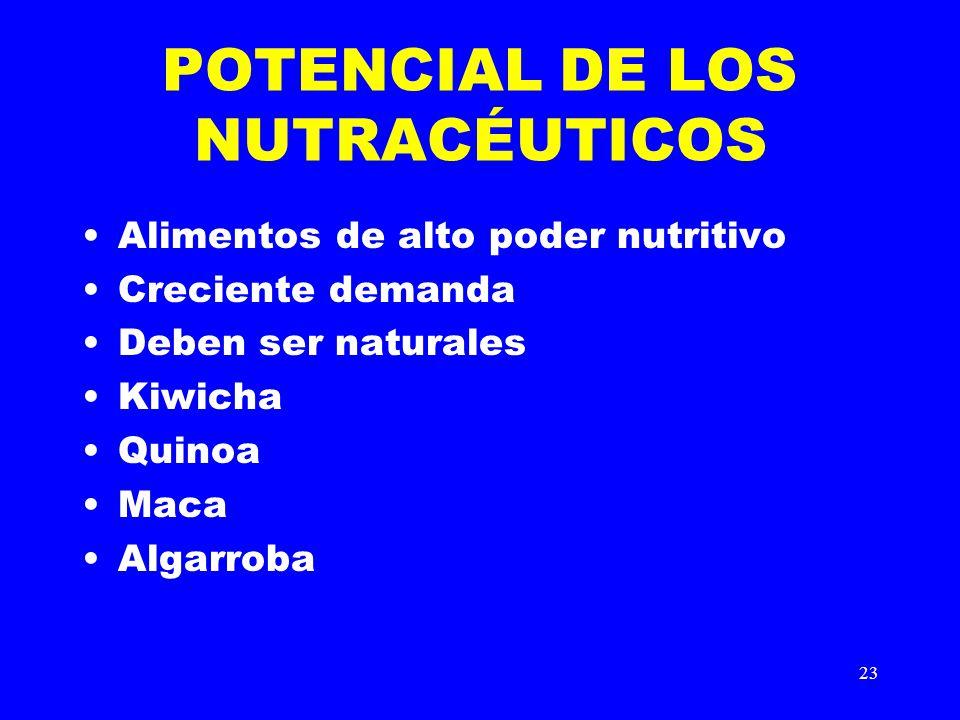 23 POTENCIAL DE LOS NUTRACÉUTICOS Alimentos de alto poder nutritivo Creciente demanda Deben ser naturales Kiwicha Quinoa Maca Algarroba