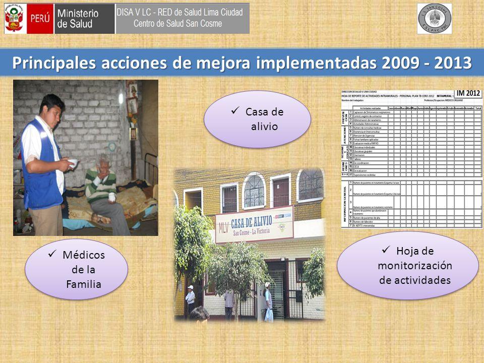 Principales acciones de mejora implementadas 2009 - 2013 Médicos de la Familia Casa de alivio Hoja de monitorización de actividades