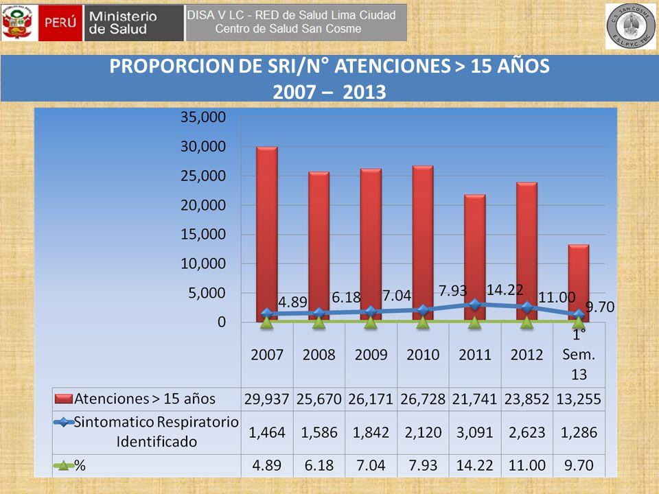 PROPORCION DE SRI/N° ATENCIONES > 15 AÑOS 2007 – 2013