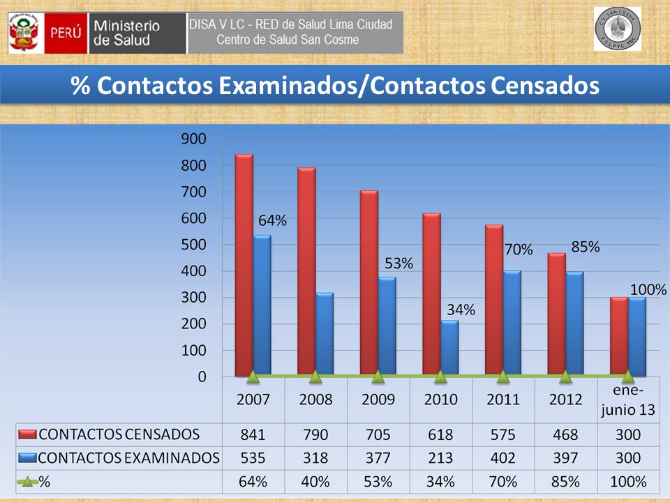 % Contactos Examinados/Contactos Censados
