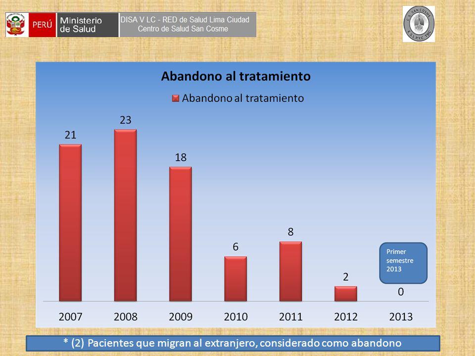* (2) Pacientes que migran al extranjero, considerado como abandono