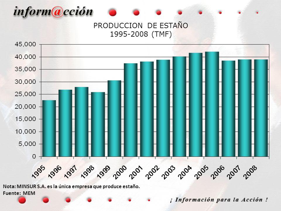 PRODUCCION DE ESTAÑO 1995-2008 (TMF) Nota: MINSUR S.A. es la única empresa que produce estaño. Fuente: MEM