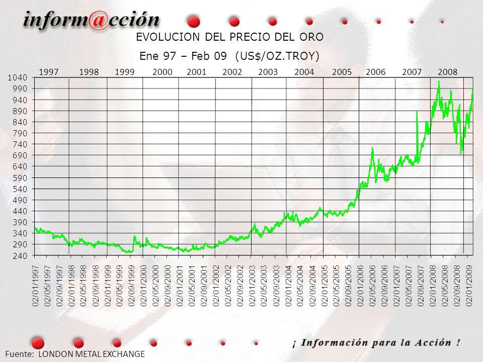 EVOLUCION DEL PRECIO DEL ORO Ene 97 – Feb 09 (US$/OZ.TROY) Fuente: LONDON METAL EXCHANGE 1997 1998 1999 2000 2001 2002 2003 2004 2005 2006 2007 2008